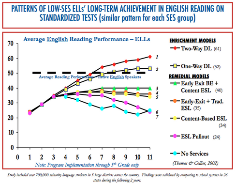 The Astounding Effectiveness of Dual Language Education for All (click here for the article)
